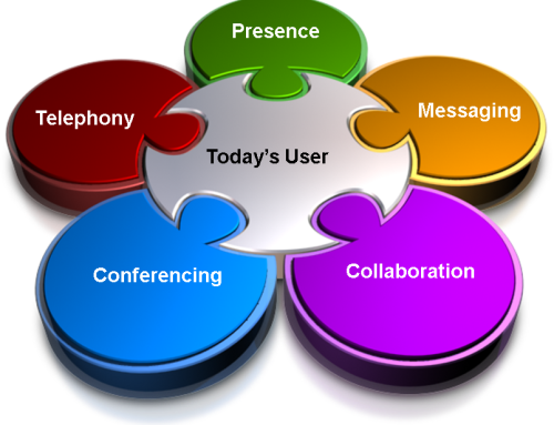 Unified Communications and its Importance