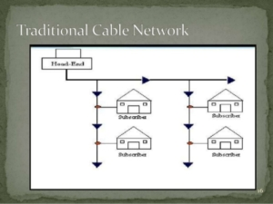 Cable modem Shared connection